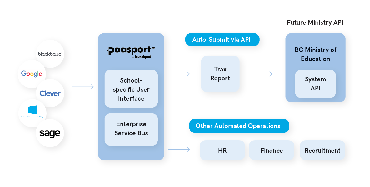 Paasport Education Management Software Integration Diagram
